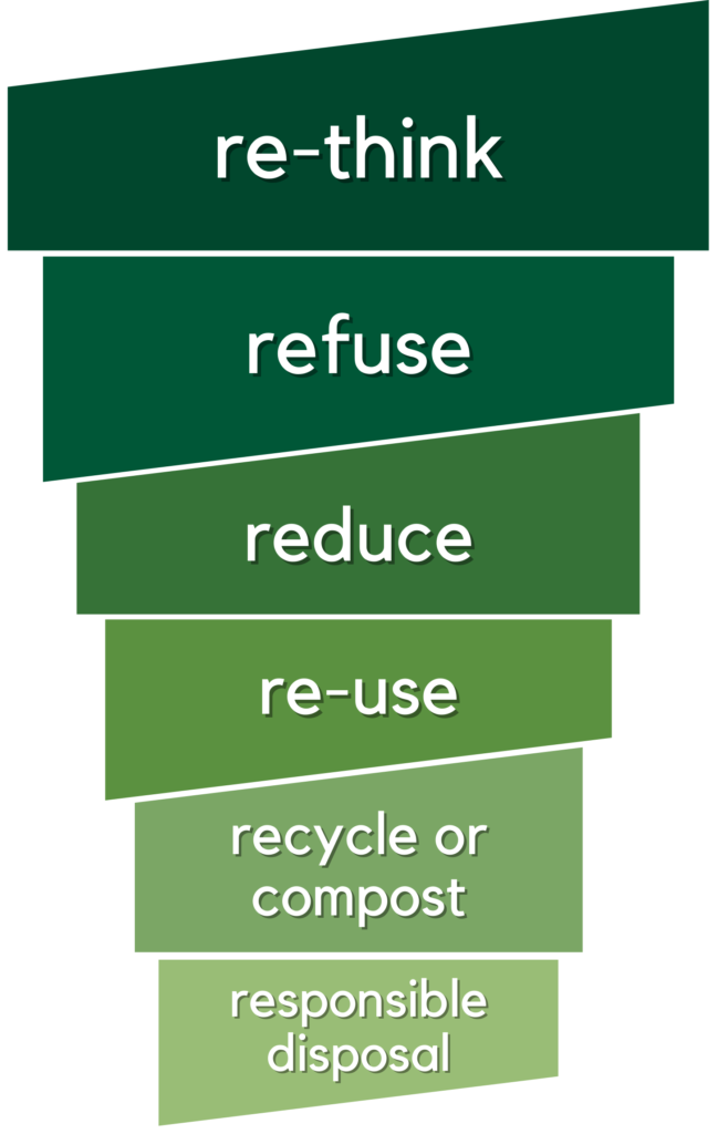 re-think, refuse, reduce, reuse, recycle or compost, and responsible disposal